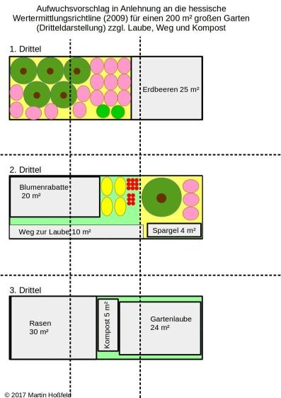 Aufwuchsvorschlag in Anlehnung an die hessische Wertermittlungsrichtline (2009) für einen 200 m² großen Garten (Dritteldarstellung) zzgl. Laube, Weg und Kompost