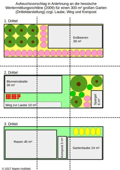 Aufwuchsvorschlag in Anlehnung an die hessische Wertermittlungsrichtline (2009) für einen 300 m² großen Garten (Dritteldarstellung) zzgl. Laube, Weg und Kompost
