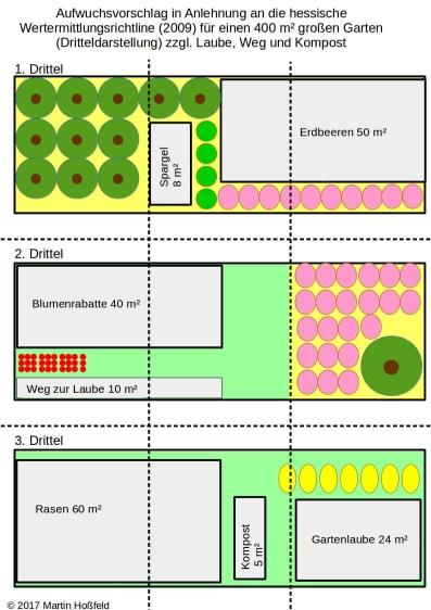 Aufwuchsvorschlag in Anlehnung an die hessische Wertermittlungsrichtline (2009) für einen 400 m² großen Garten (Dritteldarstellung) zzgl. Laube, Weg und Kompost