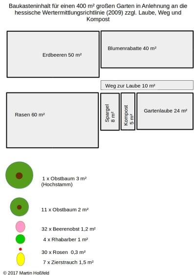 Baukasteninhalt für einen 400 m² großen Garten in Anlehnung an die hessische Wertermittlungsrichtline (2009) zzgl. Laube, Weg und Kompost